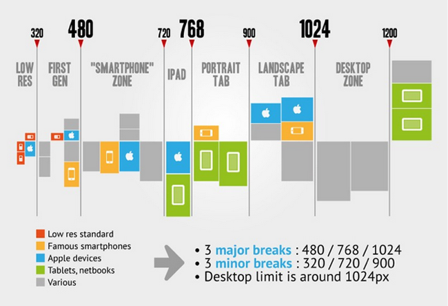 Smartphone resolution chart : Credit : PromInc Productions