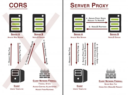 Successful Cross Origin Resource Sharing (CORS) Using A Server Proxy