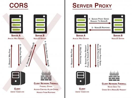 Successful Cross Origin Resource Sharing (CORS) Using A Server Proxy