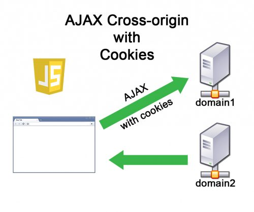 Cross Domain Ajax Request With Cookies (CORS) | Brian Prom Blog